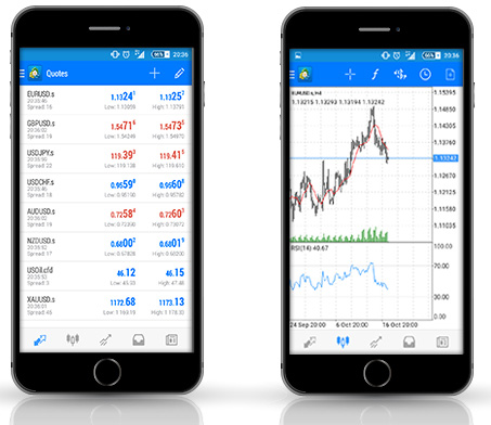 Best phone for forex trading