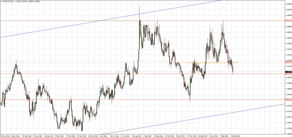 EURAUD - lowest since two months