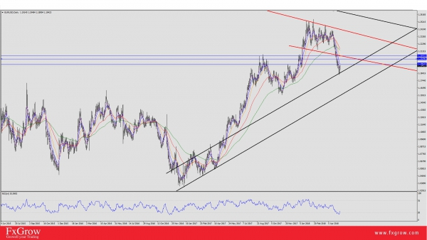 EUR/USD: Bouncing Off Rising Channel Acting as Support, Targeting 1.1960 as first Target