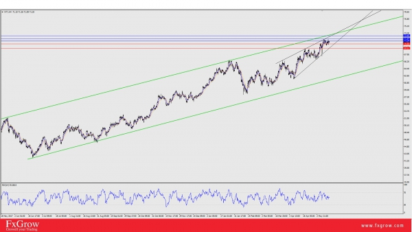 WTI: In a Bull Trend, To Challenge 72.56 Upper Channel Resistance