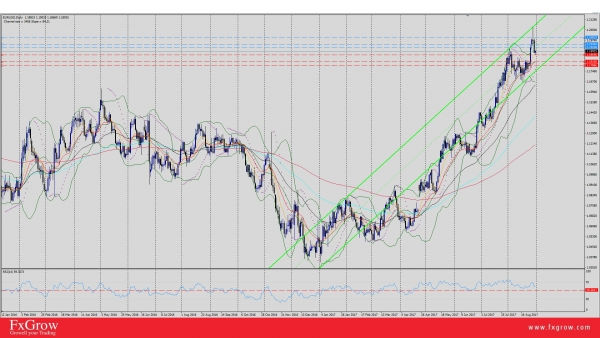 EUR/USD Rests at 10-EMA Ahead of EU Flash CPI