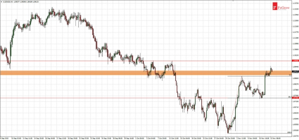 AUDNZD - break above resistance at 1.0900