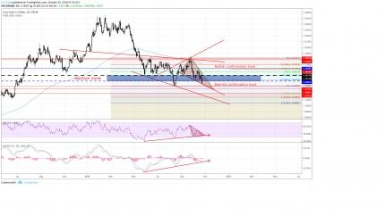 EUR/USD: Leading - Ending Or Leading Diagonal - ECB ?