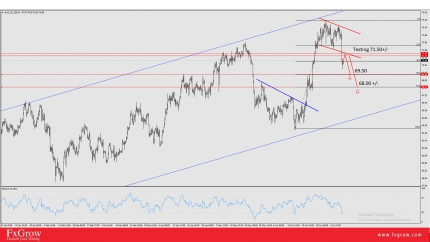 WTI: Potential For 71.50 Testing Before Reaching 69.50 First Target
