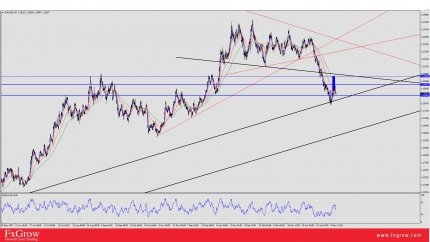 EUR/USD V.S U.S Index: Inverted and Head and Shoulders V.S Head and Shoulders On Both