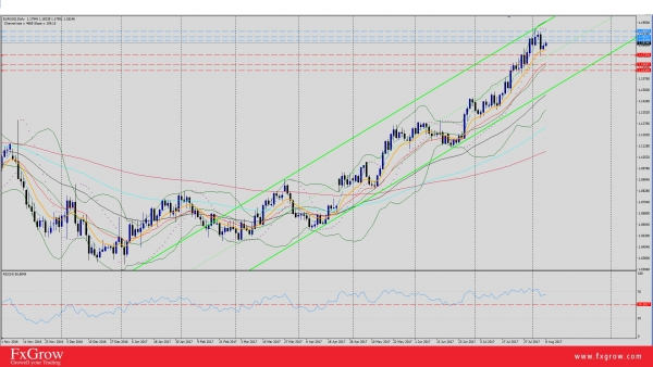 EUR/USD To Push Higher After Friday's Correction?