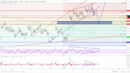 Gold: Broke bull cycle, deeper retracement to Long again