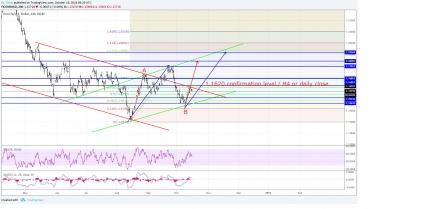EUR/USD: A Close Above 1.1620 Turns Bullish