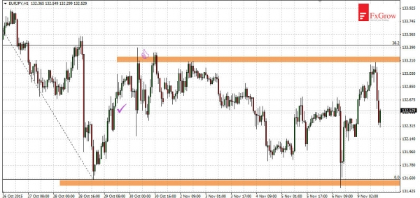 EURJPY - consolidation before further declines