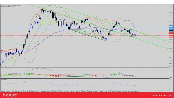 USD/JPY Testing 50-EMA Ahead of BOJ Statement