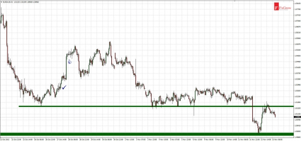 EURAUD - movement in direction of 1.5000