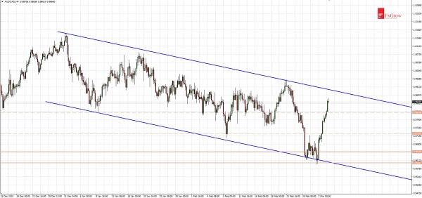 AUDCAD - dynamic rebound from lower limit of a bearish channel
