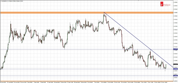 EURGBP - on the 3-months low