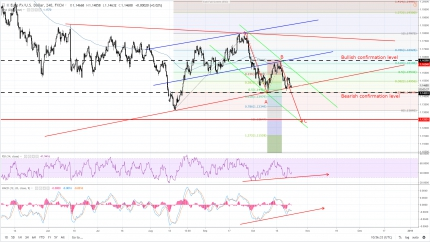 EU Tension Weighs Negatively on EUR/USD