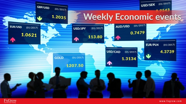 Forex Weekly Highlights for the week, 10th Feb 2017