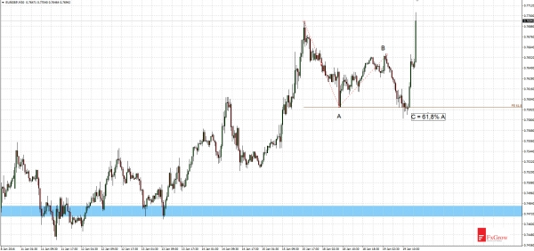 EURGBP - fast correction and return to uptrend