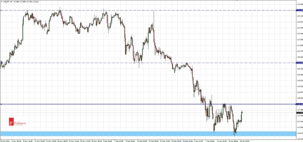 USDJPY an opportunity for rebound - double bottom pattern at support