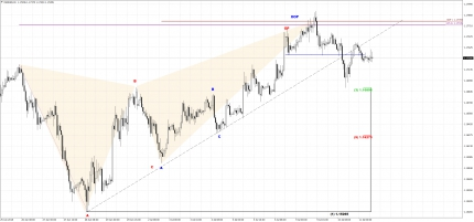 EUR/USD: Must Break 1.1780 To Resume Upside Action