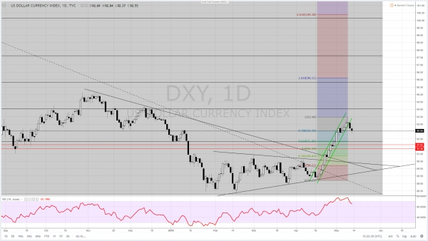DXY Breaking Rising Channel Followed By Rival Corrections