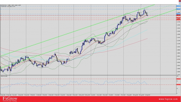 EUR/USD Closes Below 20-EMA, Eyes on U.S CPI