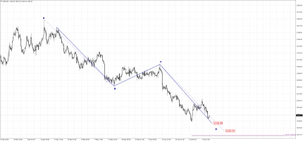 Gold: Downward Continuation Aiming At 1238+/- Ahead of U.S CPI