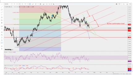 EUR/USD: Under Pressure Aiming at 1.1200 - 1.1180