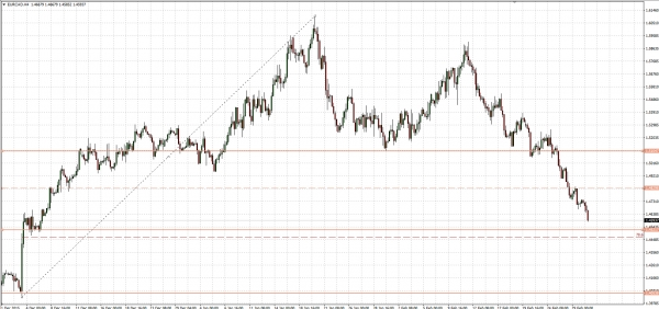 EURCAD - 80 pips left to important support
